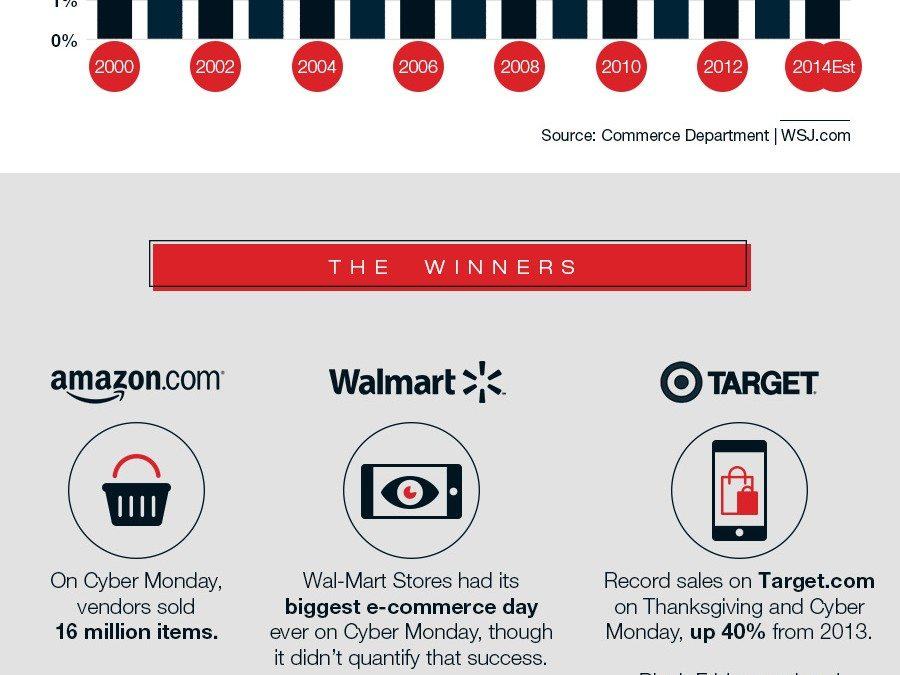 The Madness of Black Friday & Cyber Monday – What Can Retailers Learn?