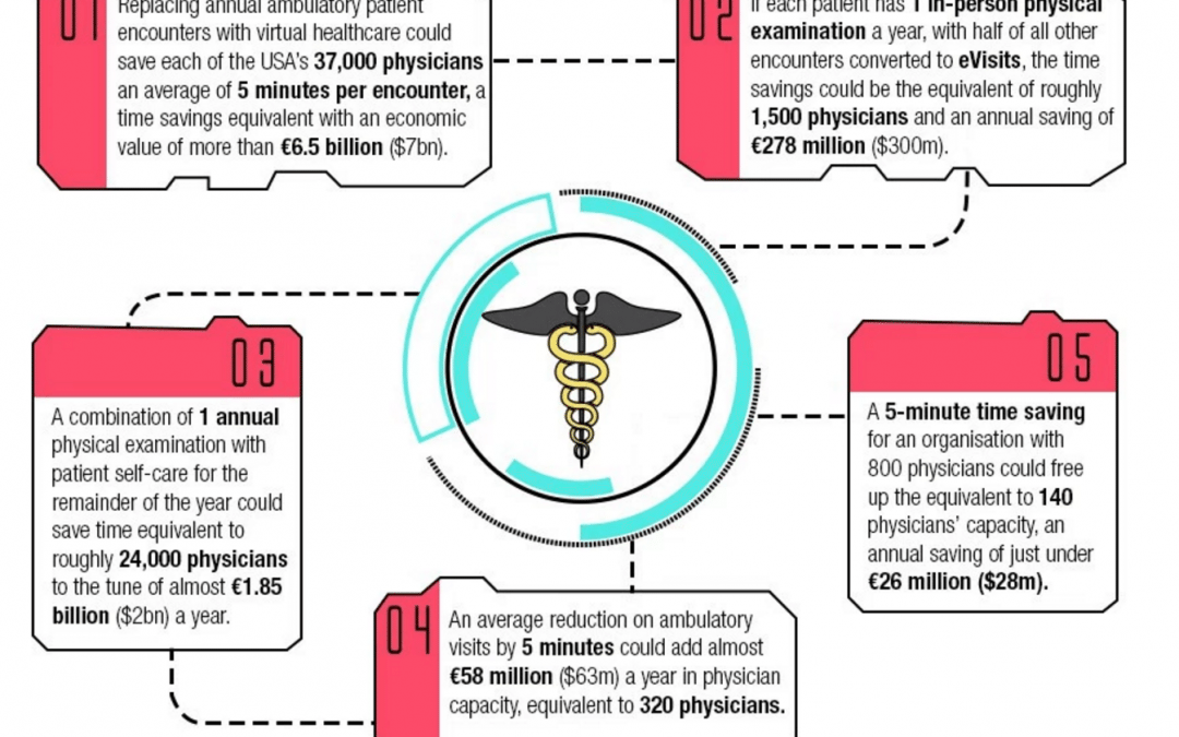 Healthcare of the Future [Infographic]